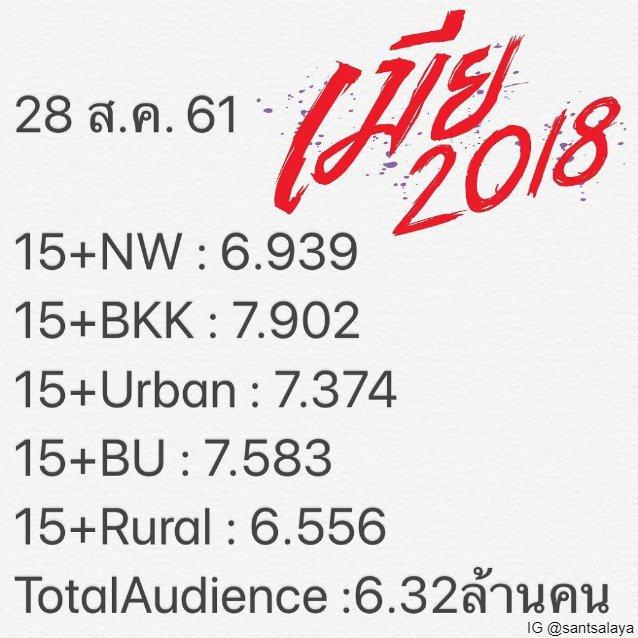 ตัวเลขเรตติ้งที่เปิดเผยโดยผู้กำกับฯ เมีย 2018 สันต์ ศรีแก้วหล่อ แสดงให้เห็นว่าตัวเลขทั้งประเทศอยู่ที่ 6.939 โดยมีผู้ชมทั้งหมด 6.32 ล้านคน ขึ้นอันดับหนึ่งละครของช่องวันทันที